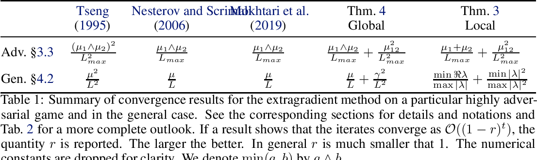 Figure 1 for A Tight and Unified Analysis of Extragradient for a Whole Spectrum of Differentiable Games