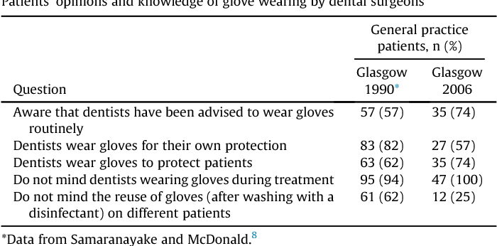 Table 1 Patients' opinions and knowledge of glove wearing by dental surgeons