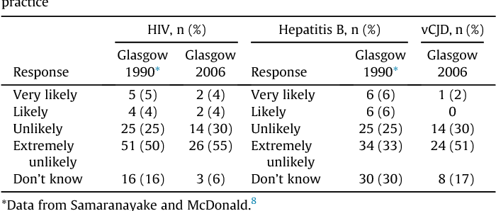 Table 2 Patients' assessment of the risk of contracting BBVs or vCJD in general dental practice