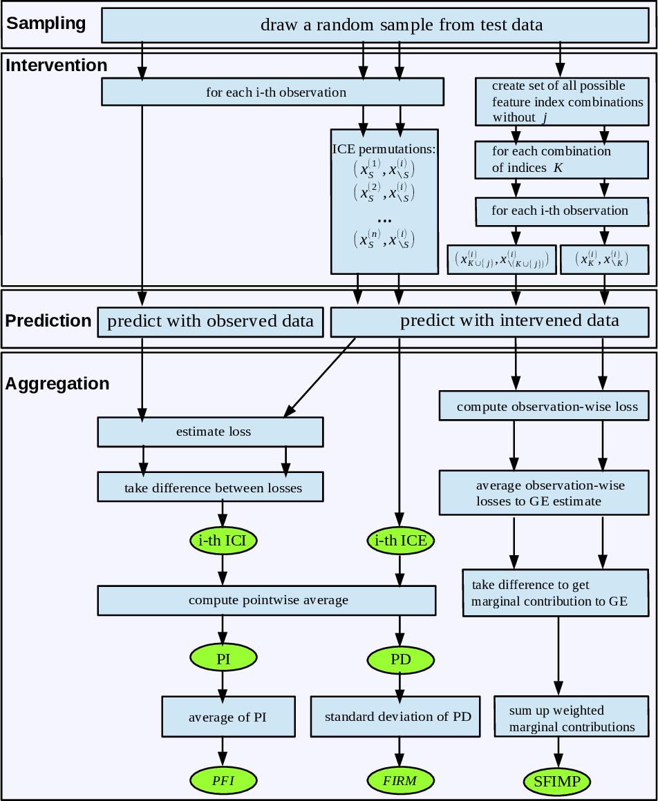 Figure 2 for Sampling, Intervention, Prediction, Aggregation: A Generalized Framework for Model Agnostic Interpretations