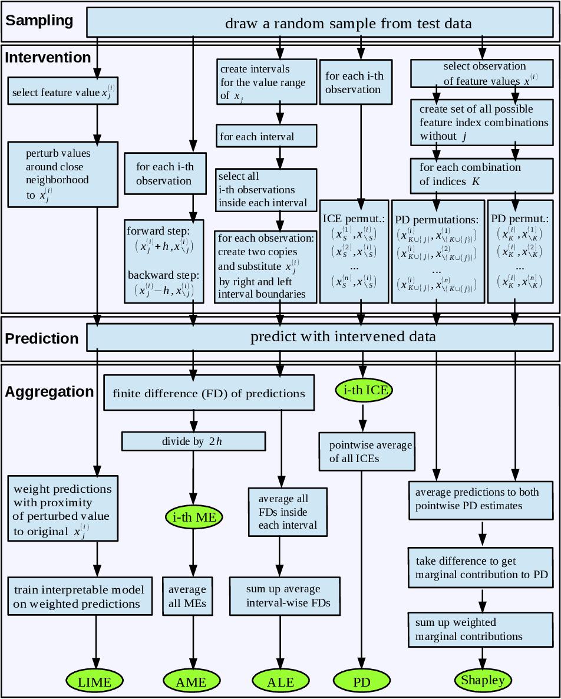 Figure 1 for Sampling, Intervention, Prediction, Aggregation: A Generalized Framework for Model Agnostic Interpretations