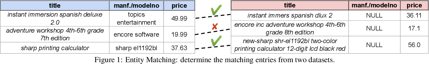 Figure 1 for Deep Entity Matching with Pre-Trained Language Models