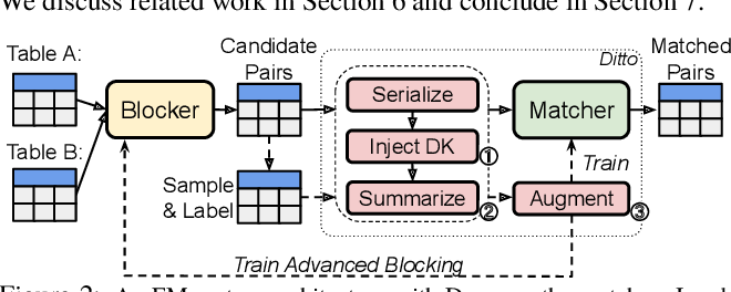 Figure 3 for Deep Entity Matching with Pre-Trained Language Models