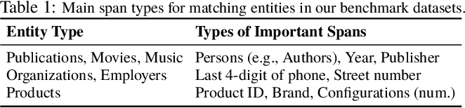Figure 2 for Deep Entity Matching with Pre-Trained Language Models