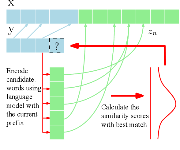 Figure 1 for Simple Unsupervised Summarization by Contextual Matching