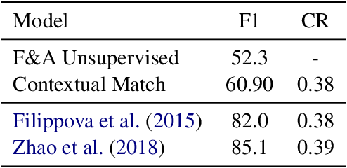 Figure 3 for Simple Unsupervised Summarization by Contextual Matching
