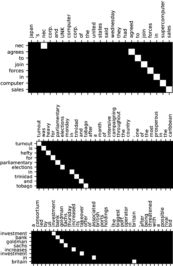 Figure 4 for Simple Unsupervised Summarization by Contextual Matching