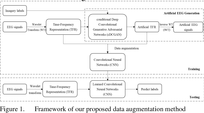 Figure 1 for Improving brain computer interface performance by data augmentation with conditional Deep Convolutional Generative Adversarial Networks