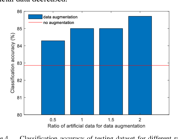 Figure 4 for Improving brain computer interface performance by data augmentation with conditional Deep Convolutional Generative Adversarial Networks