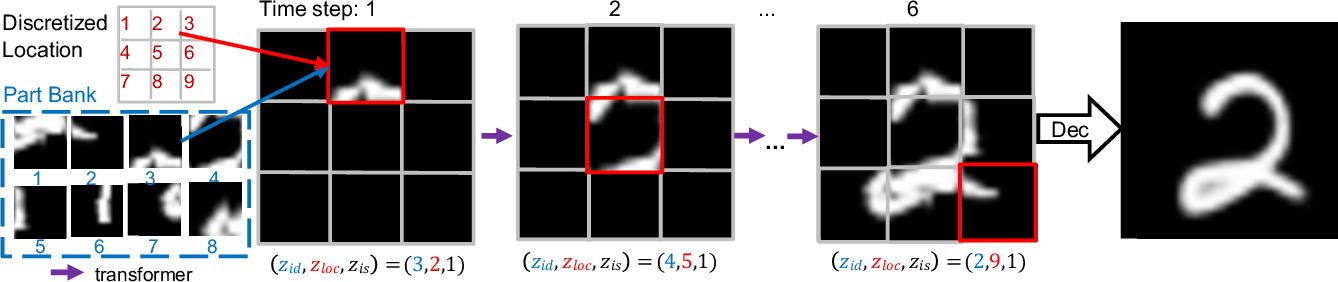 Figure 1 for NP-DRAW: A Non-Parametric Structured Latent Variable Model for Image Generation