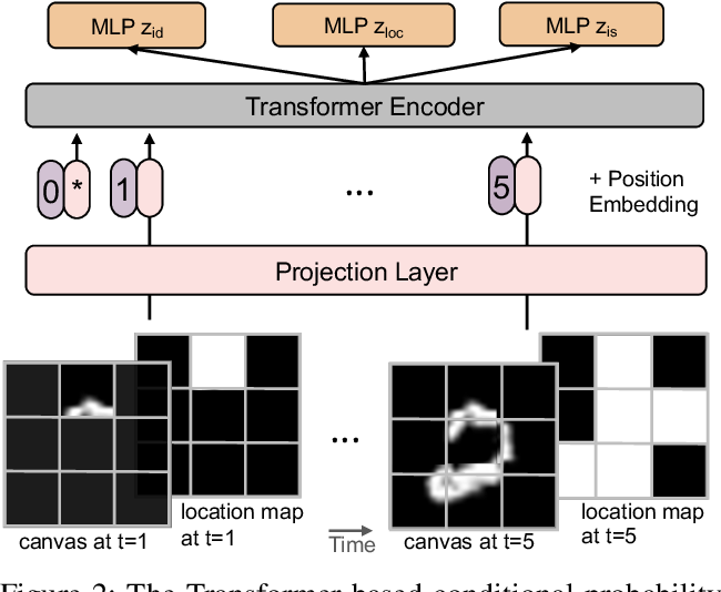 Figure 3 for NP-DRAW: A Non-Parametric Structured Latent Variable Model for Image Generation