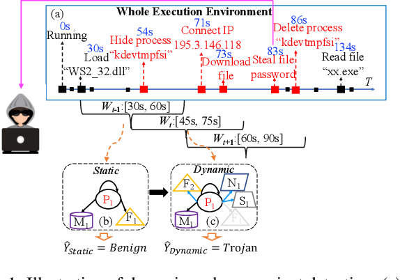Figure 1 for MG-DVD: A Real-time Framework for Malware Variant Detection Based on Dynamic Heterogeneous Graph Learning