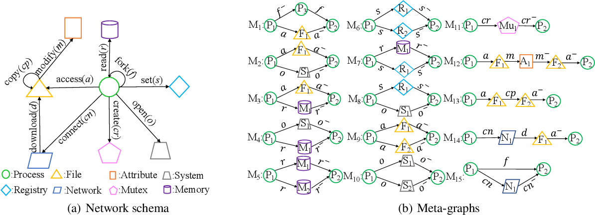 Figure 3 for MG-DVD: A Real-time Framework for Malware Variant Detection Based on Dynamic Heterogeneous Graph Learning