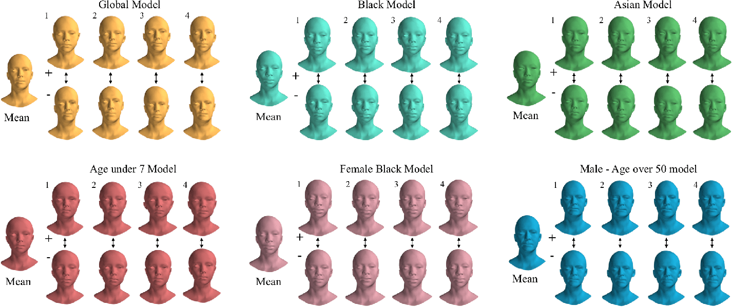 Figure 3 for Towards a complete 3D morphable model of the human head