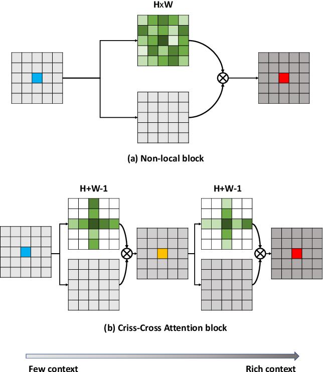 Figure 1 for CCNet: Criss-Cross Attention for Semantic Segmentation