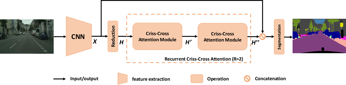 Figure 3 for CCNet: Criss-Cross Attention for Semantic Segmentation