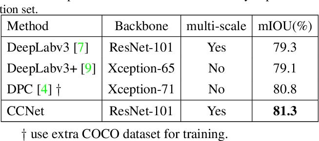 Figure 2 for CCNet: Criss-Cross Attention for Semantic Segmentation