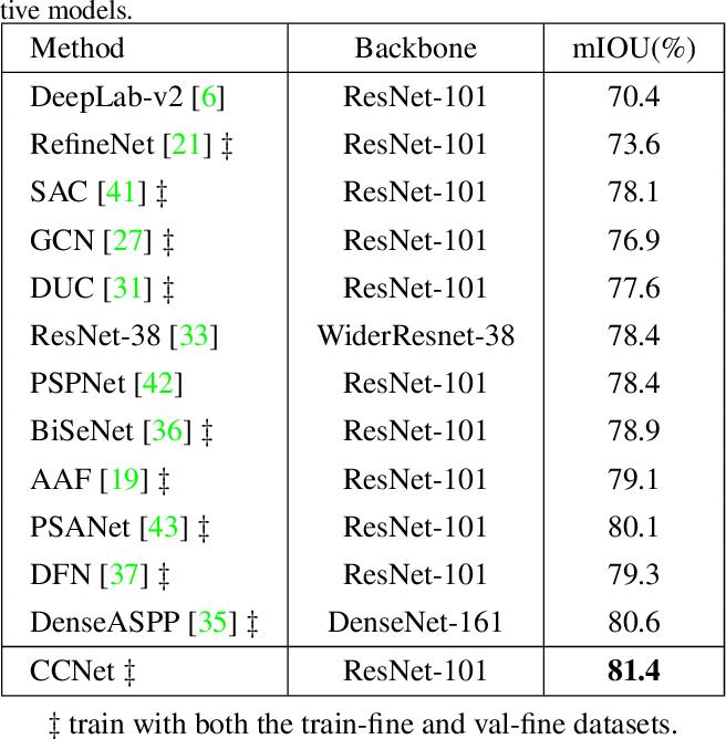 Figure 4 for CCNet: Criss-Cross Attention for Semantic Segmentation
