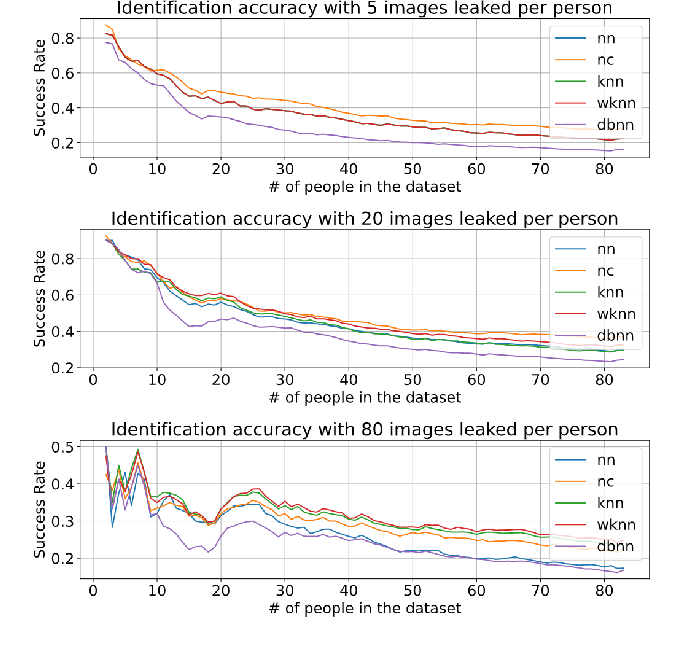 Figure 2 for Preventing Personal Data Theft in Images with Adversarial ML