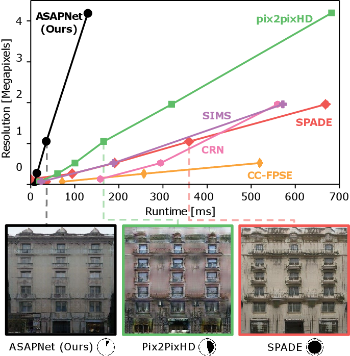 Figure 1 for Spatially-Adaptive Pixelwise Networks for Fast Image Translation