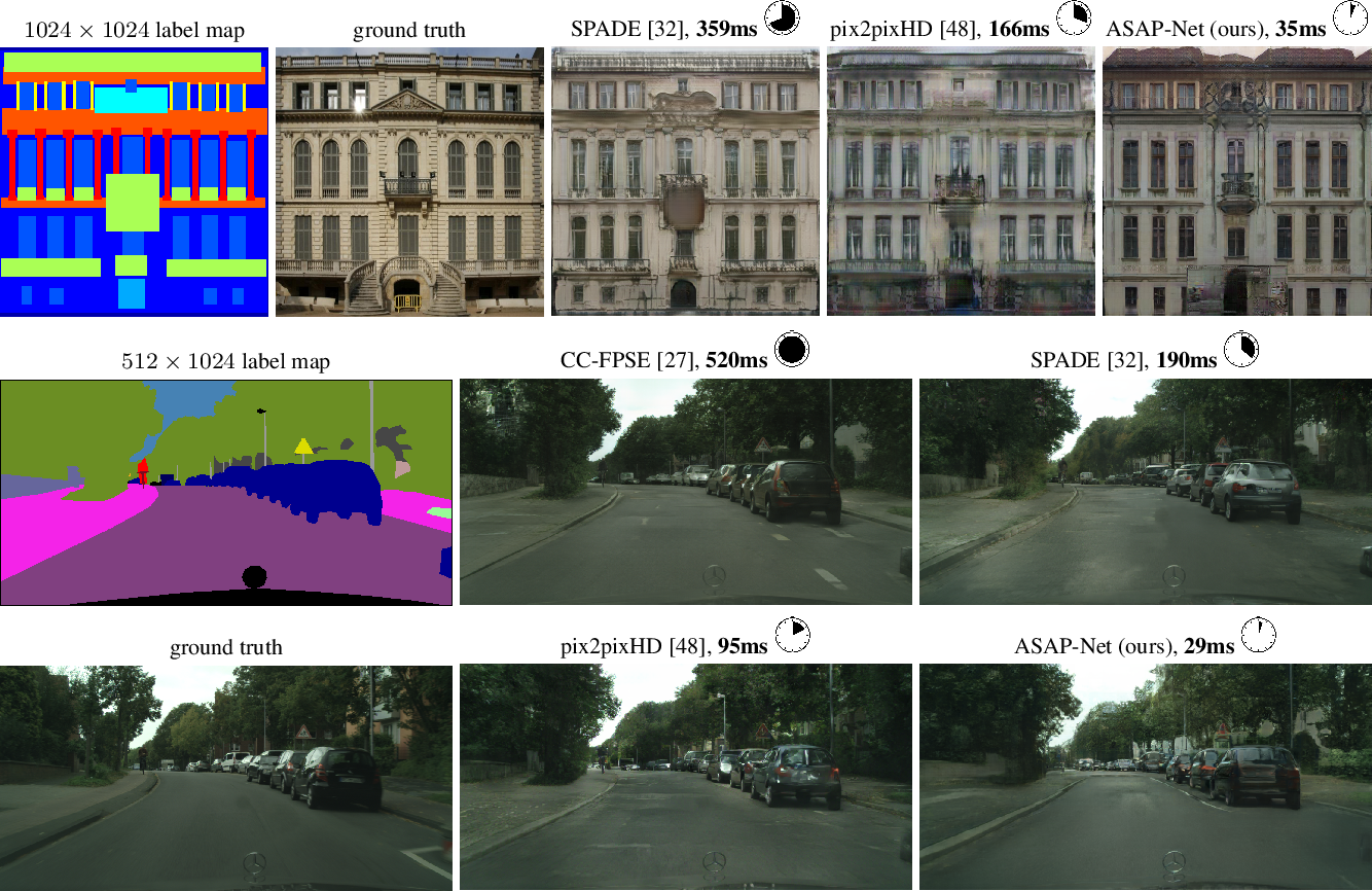 Figure 2 for Spatially-Adaptive Pixelwise Networks for Fast Image Translation