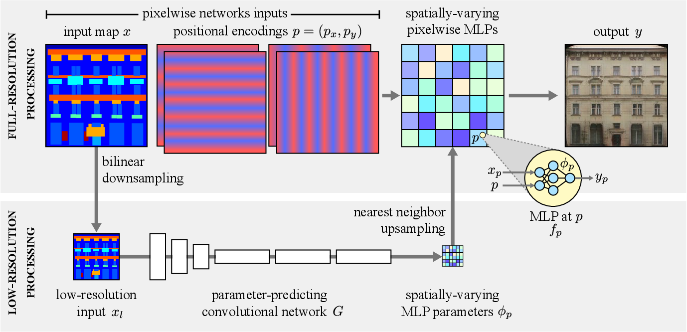 Figure 3 for Spatially-Adaptive Pixelwise Networks for Fast Image Translation