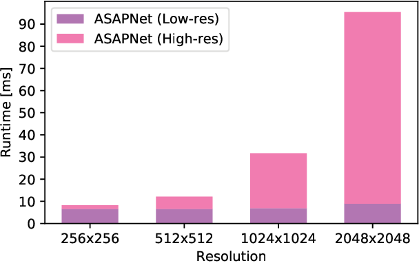 Figure 4 for Spatially-Adaptive Pixelwise Networks for Fast Image Translation