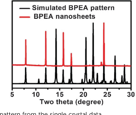 2 XRD Pattern Of Nanosheets And Simulated From The Single Crystal Data