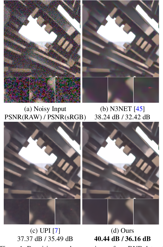 Figure 1 for CycleISP: Real Image Restoration via Improved Data Synthesis