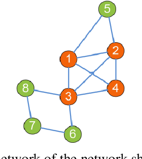 Figure 3 for Computing Cliques and Cavities in Networks