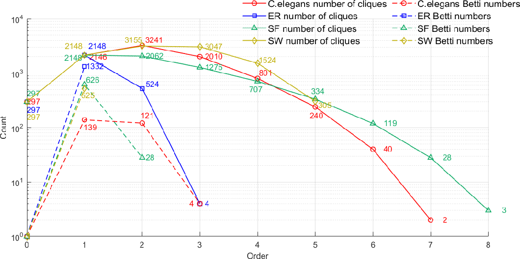 Figure 4 for Computing Cliques and Cavities in Networks