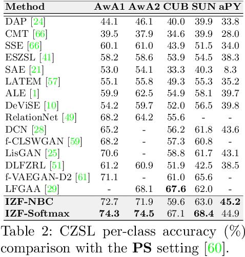 Figure 4 for Invertible Zero-Shot Recognition Flows