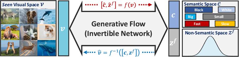 Figure 1 for Invertible Zero-Shot Recognition Flows