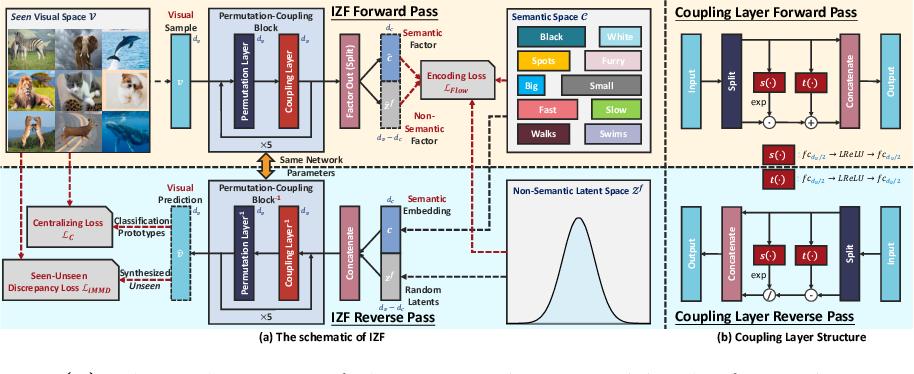 Figure 3 for Invertible Zero-Shot Recognition Flows