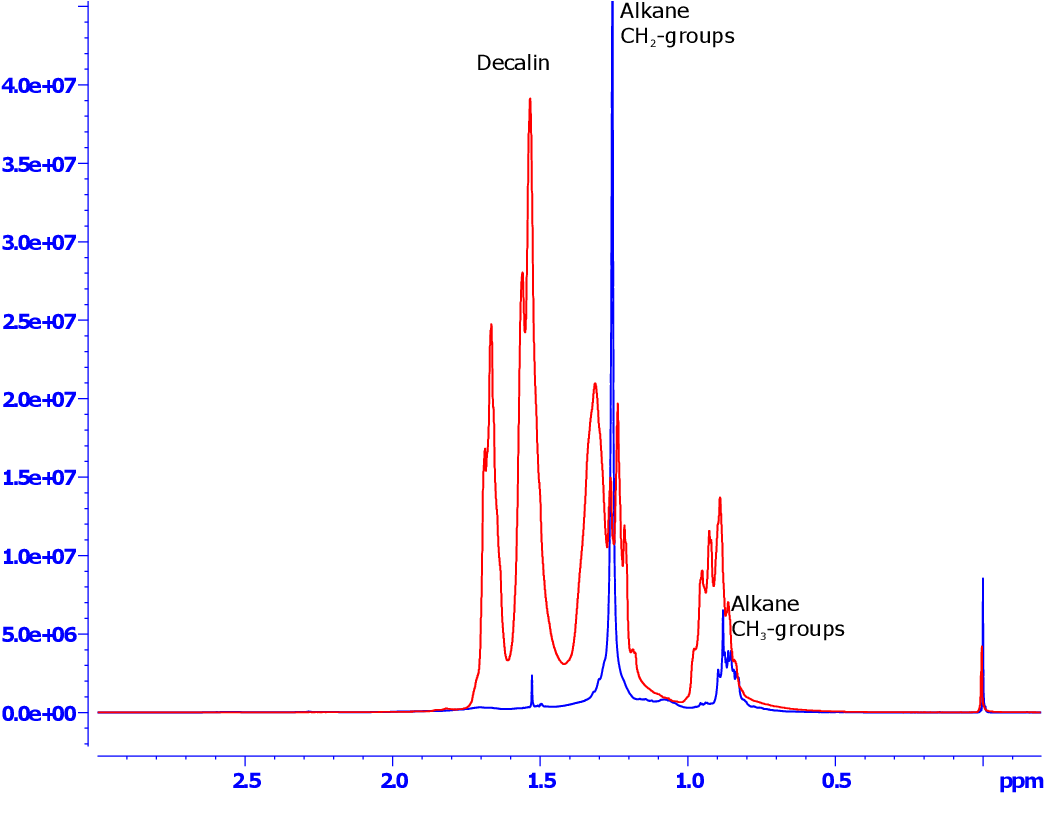 Figure 2 from Evaluation of mineral oil saturated hydrocarbons (MOSH