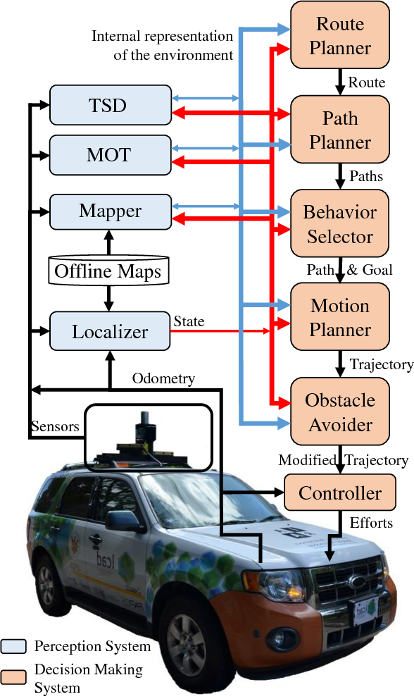 Figure 1 for Self-Driving Cars: A Survey