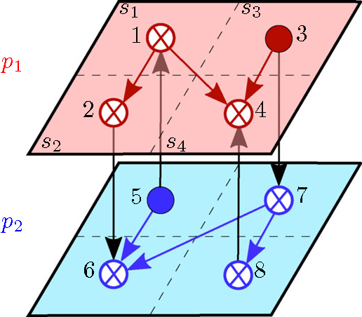 Figure 1 From Interdependent Network Recovery Games Semantic Scholar