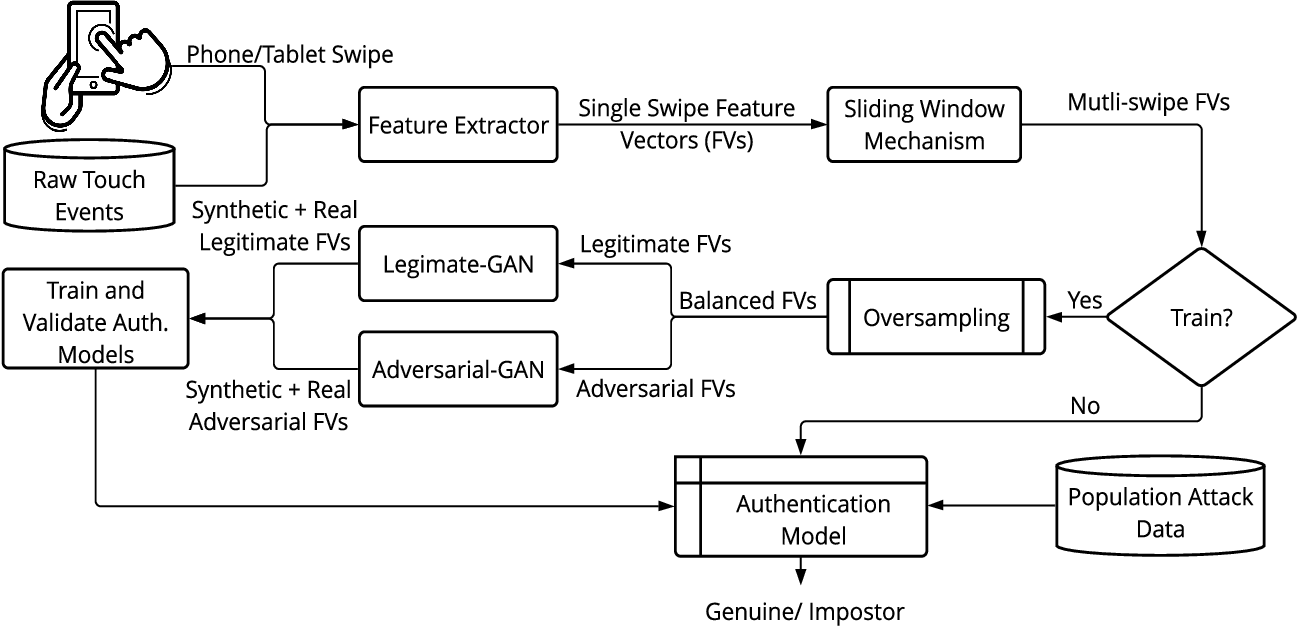 Figure 2 for Defending Touch-based Continuous Authentication Systems from Active Adversaries Using Generative Adversarial Networks