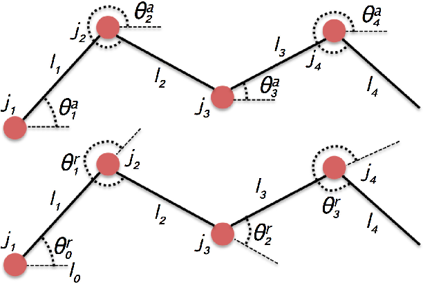 Figure 2 for On the manipulation of articulated objects in human-robot cooperation scenarios