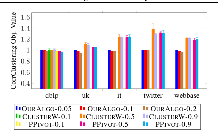 Figure 1 for Correlation Clustering in Constant Many Parallel Rounds