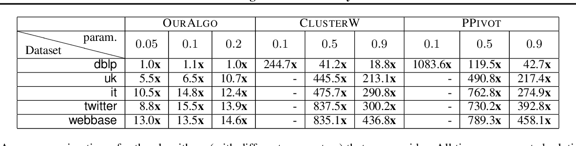 Figure 3 for Correlation Clustering in Constant Many Parallel Rounds