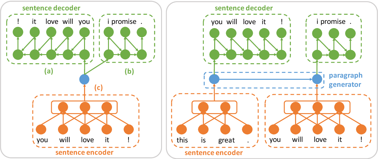 Figure 1 for Learning Generic Sentence Representations Using Convolutional Neural Networks