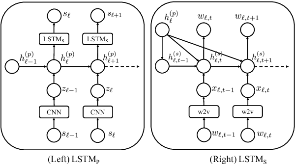 Figure 3 for Learning Generic Sentence Representations Using Convolutional Neural Networks