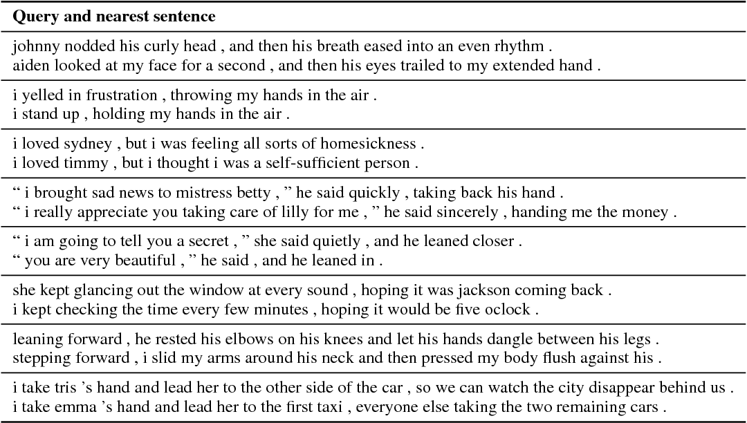 Figure 4 for Learning Generic Sentence Representations Using Convolutional Neural Networks