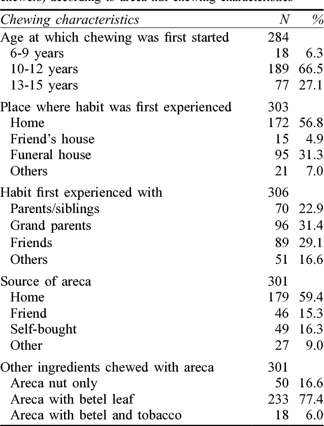 Table 2 from Areca chewing among Sri Lankan adolescents  - Semantic