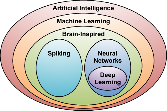Figure 1 for Efficient Processing of Deep Neural Networks: A Tutorial and Survey