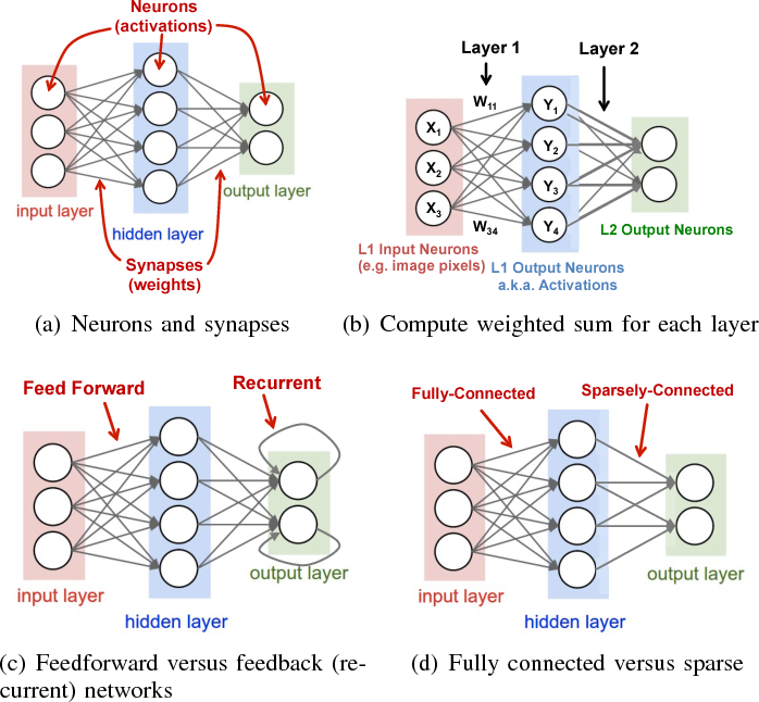 Figure 2 from Efficient Processing of Deep Neural Networks