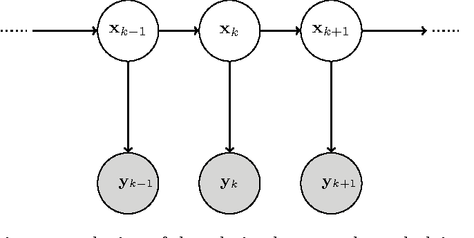 Figure 1 for Extraction of Airways with Probabilistic State-space Models and Bayesian Smoothing