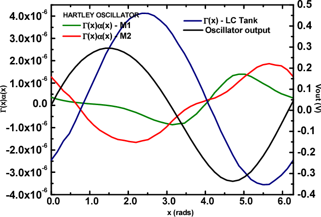 Figure 3 from Phase Noise comparative analysis of LC oscillators in