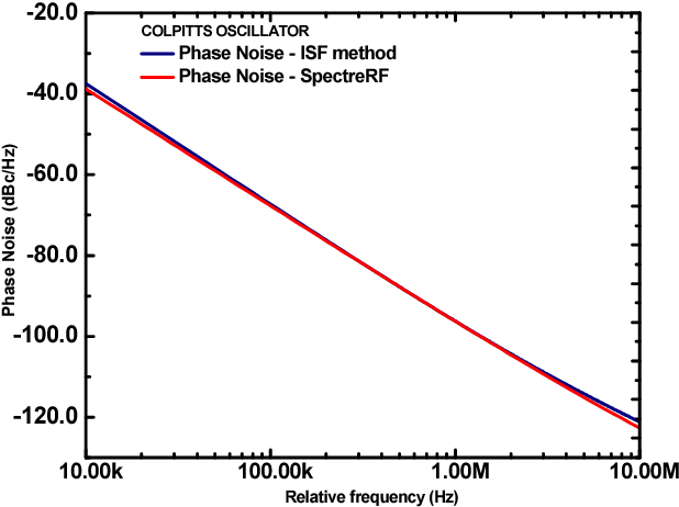 Figure 5 from Phase Noise comparative analysis of LC